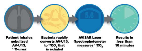 UNM And Avisa Pharma Developing Fast, Inexpensive, Breathalyzer Test For CF, TB, HCAP, VAP, And Other Lung Infections