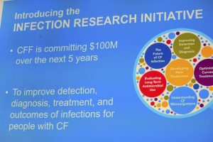 CF infections
