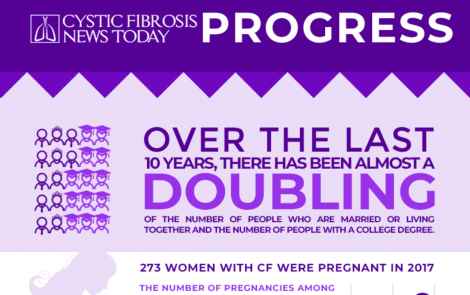 Progress for Cystic Fibrosis [INFOGRAPHIC]